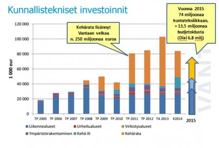 Vantaa 2015 kuntatekniset investoinnit
