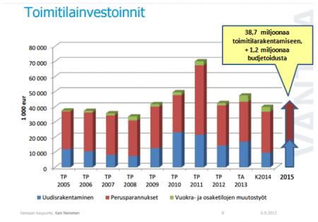 Vantaa toimitilainvestoinnit 2005-2015