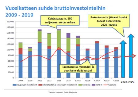 Vantaa 2015 vuosikatteen suhde investointeihin 2005-2025