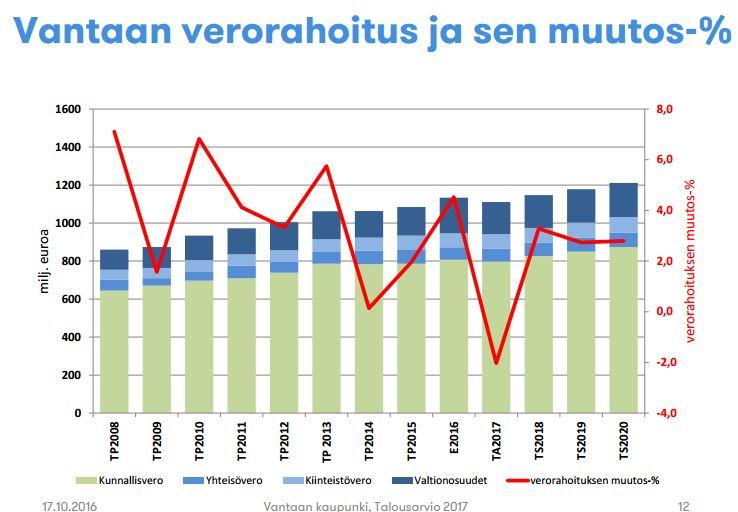vantaan-verorahoitus-2008-2020
